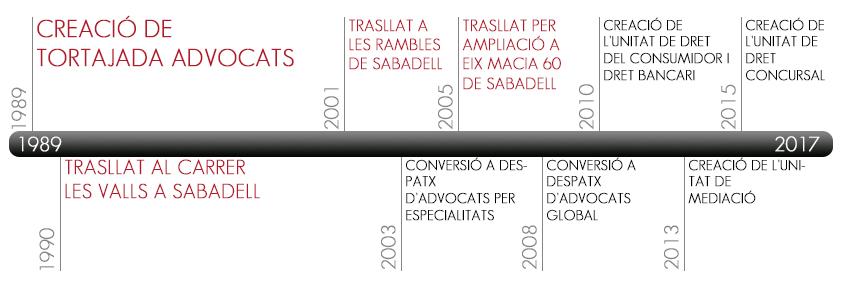 timeline_ca-tortajada-advocats-aboados-sabadell