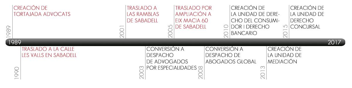 timeline_es-abogados-sabadell-tortajada