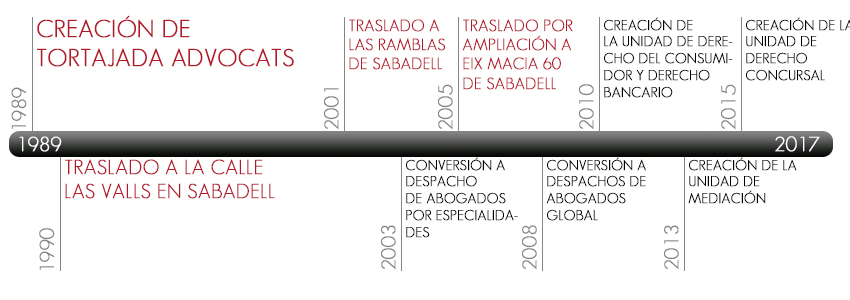 timeline_es-tortajada-advocats-abogados-sabadell