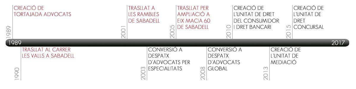 timeline_ca-abogados-sabadell-tortajada